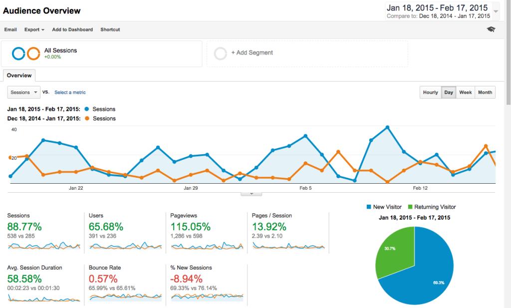 measuring web marketing