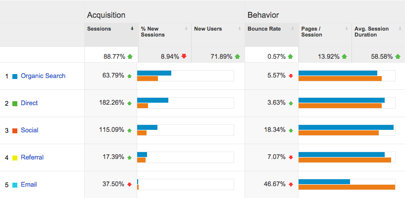 measuring your web marketing -  user aquisition