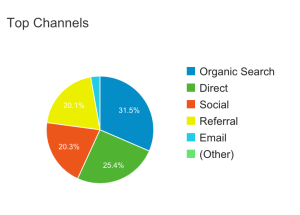 website-traffic-top-channels